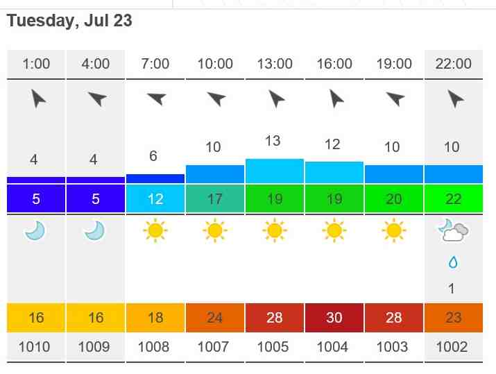 Weather forecast photo of coventry 30 degrees centigrade which is too hot for fishmongers.